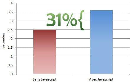 performance javascript