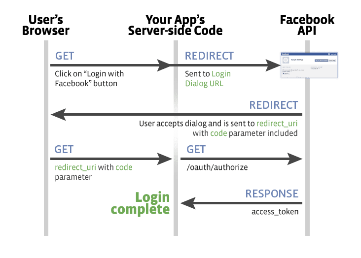 facebook login php app