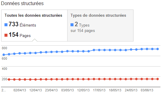 donnees-structurees-gwt