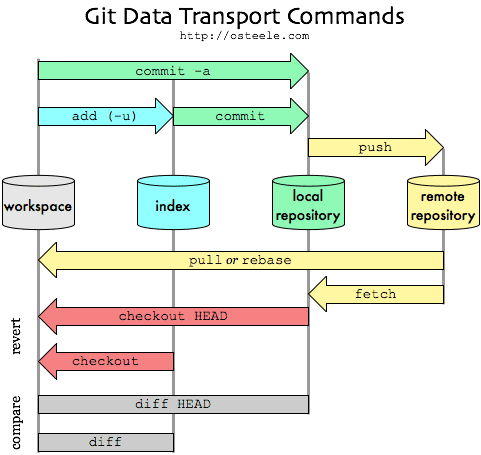 git-transport