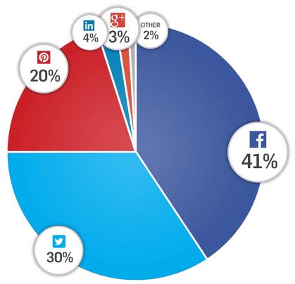 partage-social