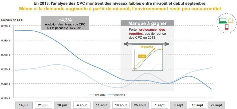 stats-cpc